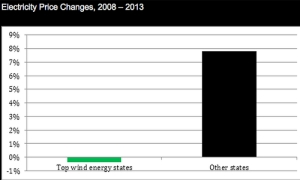 Graph from American Wind Energy Association