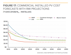 commercial_installed_solar_pv_costs