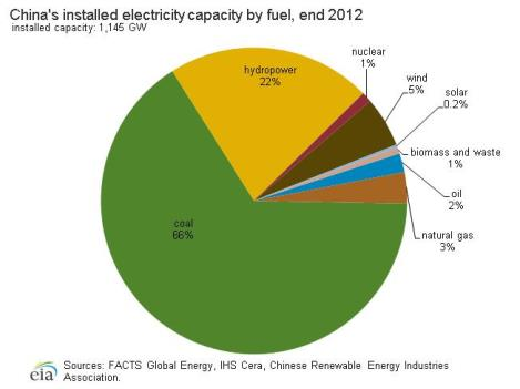 Chinese electrical capacity 2012. EIA.