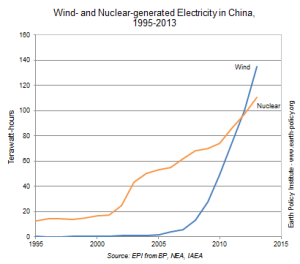 Wind power overtook nuclear power in China in 2012, and hasn't looked back. Graph from EPI.