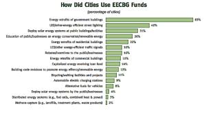 How U.S. cities used energy efficiency and renewable energy dollars
