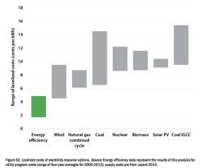 Levelized costs of electricity resources, from ACEEE. Note: we have seen some projected nuclear prices at even higher levels than shown here.