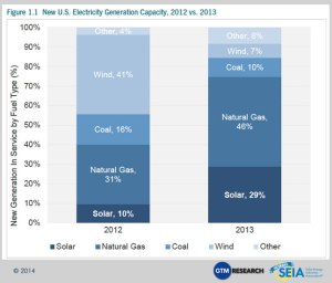 Nuclear isn't being added to the nation's grid, but solar is growing rapidly.