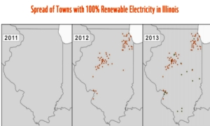 The spread of 100% renewable towns in Illinois 2011-2013.