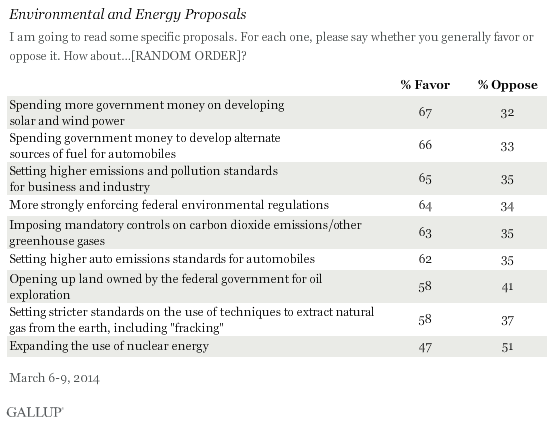 Americans' thoughts on energy issues are not what the nuclear industry wants to hear. Gallup poll, April 2, 2014