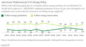 Americans prefer energy efficiency/conservation to new power plants of any kind.