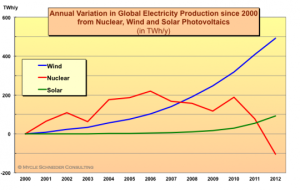 "Charts like this one, from ""7 interesting nuclear energy graphs"" on cleantechnica.com, make the nuclear industry nervous."