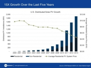 As costs have dropped, distributed solar has grown 15 times in the past five years. GTM Research.