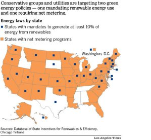 States facing challenges to renewable energy laws. Graph from LA Times.