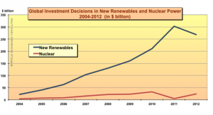 Another chart from 7 interesting nuclear energy graphs shows investment in renewables far outpaces investment in new nuclear.
