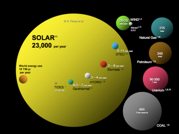 The potential from solar energy dwarfs that from all other energy sources combined.