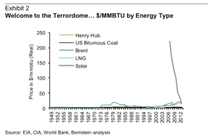 That nearly vertical gray line on the right? That's the price of solar power plunging to competitiveness.