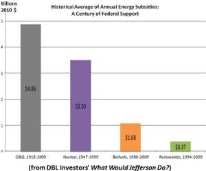 Subsidies for oil, gas and nuclear have dwarfed those for renewables over the years. Graph reposted from Utility Dive.