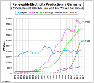 Renewable energy production in Germany