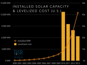 installed-solar-capacity-and-cost-us