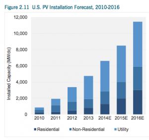solar installation forecast 2010-2016