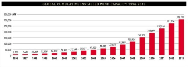 Global wind energy capacity has been growing and continues to grow at a rapid rate.
