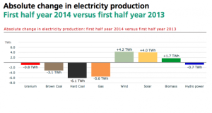 German energy mix 2013 vs first half of 2014.