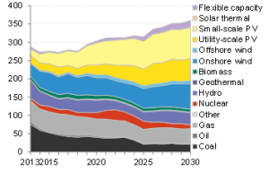 Global capacity additions by technology through 2030. Source, BNEF.