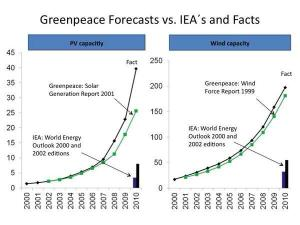Neither got it right, but Greenpeace has been far more accurate than IEA at projecting renewables deployment.