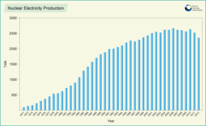 ...while nuclear power capacity reached its peak in 2006 and is now dropping globally.