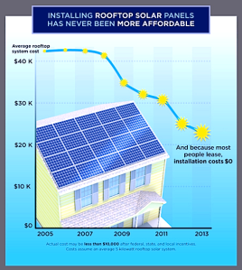 A graphic from Union of Concerned Scientists showing the falling costs of rooftop solar.