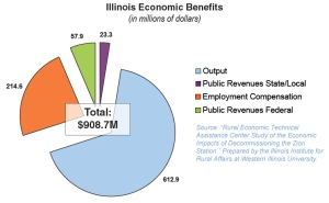Reactor decommissioning can bring economic benefits to a region. Chart from Zion Solutions.
