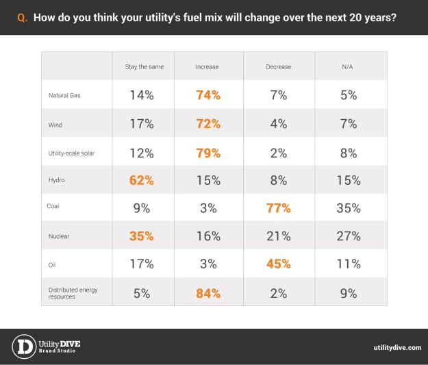 Graph from survey of utility execs by Utility Dive.