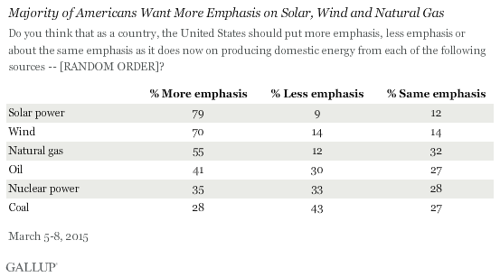 Digging into the Gallup poll shows Americans' energy priorities: clean energy.