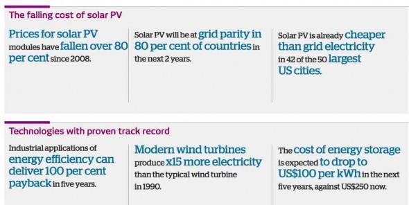 renewablesgraph