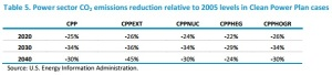 EIA_CPP_study_table_5_CO2_emission_cuts