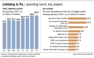 The biggest spenders on lobbying in Pennsylvania: frackers, health insurance, and Exelon.